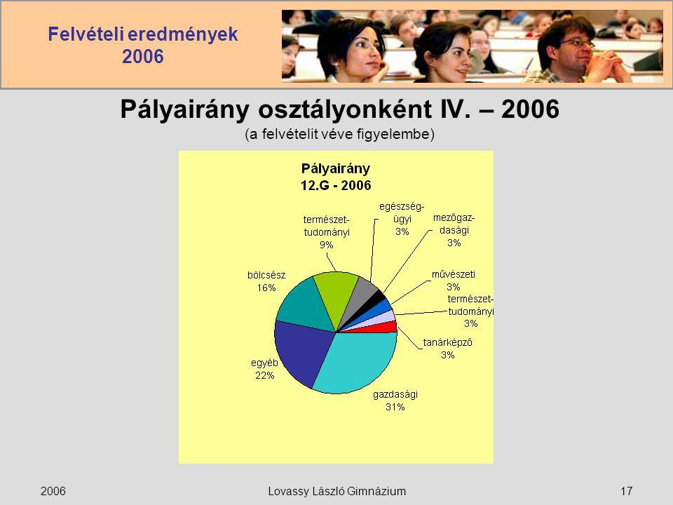 Felvételi eredmények 2006 2006Lovassy László Gimnázium17 Pályairány osztályonként IV. – 2006 (a felvételit véve figyelembe)