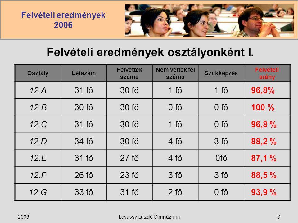Felvételi eredmények 2006 2006Lovassy László Gimnázium3 Felvételi eredmények osztályonként I. OsztályLétszám Felvettek száma Nem vettek fel száma Szak