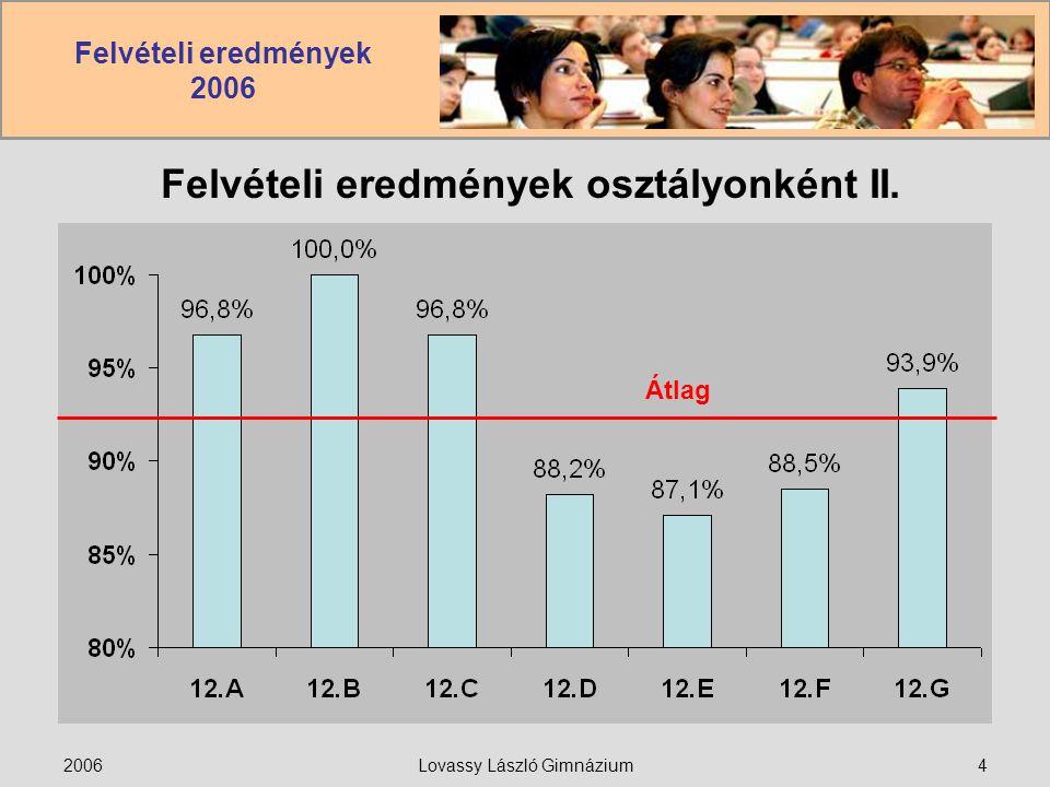 Felvételi eredmények 2006 2006Lovassy László Gimnázium4 Felvételi eredmények osztályonként II. Átlag