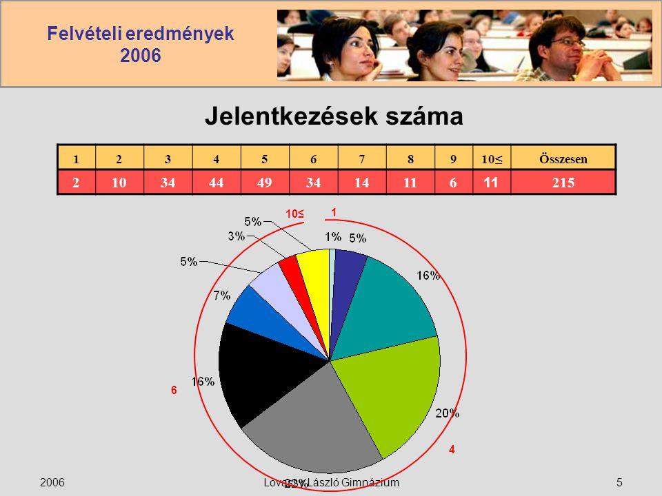 Felvételi eredmények 2006 2006Lovassy László Gimnázium5 Jelentkezések száma 12345678910≤Összesen 2103444493414116 215 1 10≤ 4 6