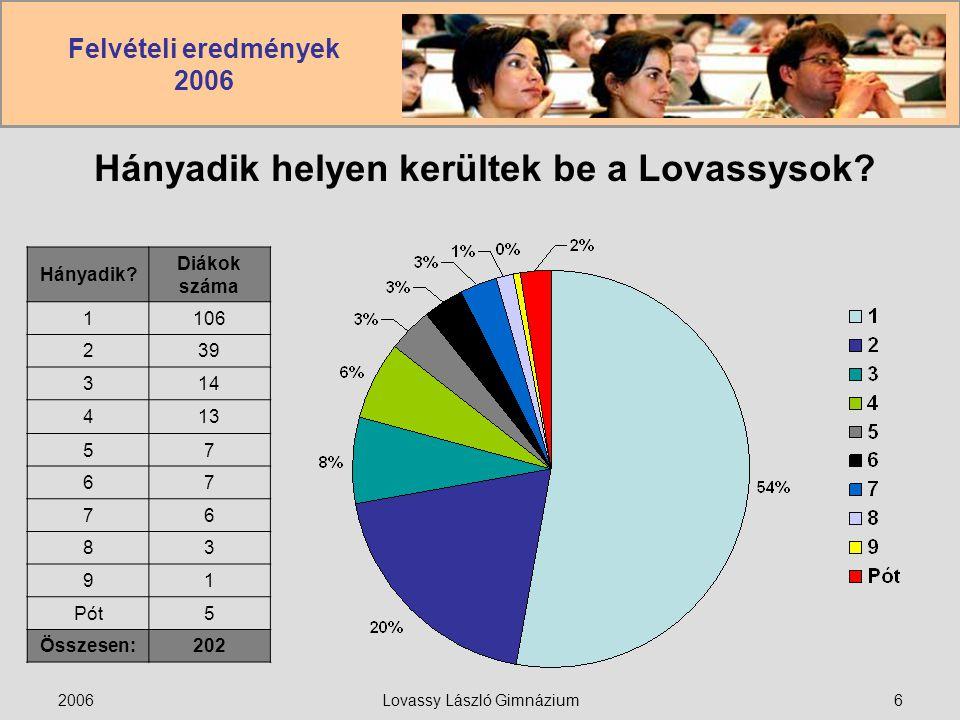 Felvételi eredmények 2006 2006Lovassy László Gimnázium7 Osztályonkénti bekerülési sorszám Hányadik?12368Pót Diákszám1674111 12.A Hányadik.