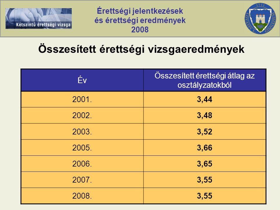Érettségi jelentkezések és érettségi eredmények 2008 Összesített érettségi vizsgaeredmények Év Összesített érettségi átlag az osztályzatokból 2001.3,44 2002.3,48 2003.3,52 2005.3,66 2006.3,65 2007.3,55 2008.3,55