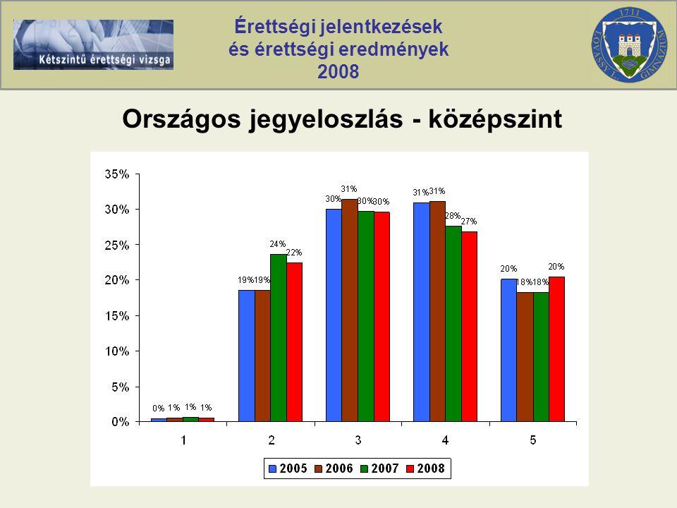 Érettségi jelentkezések és érettségi eredmények 2008 Országos jegyeloszlás - középszint