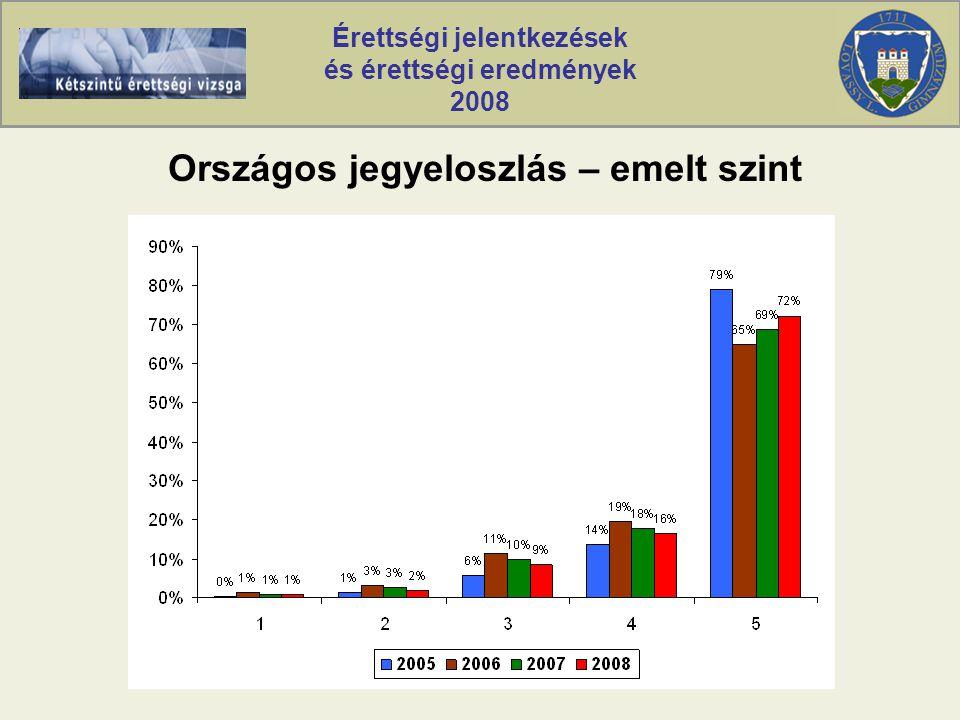 Érettségi jelentkezések és érettségi eredmények 2008 Országos jegyeloszlás – emelt szint