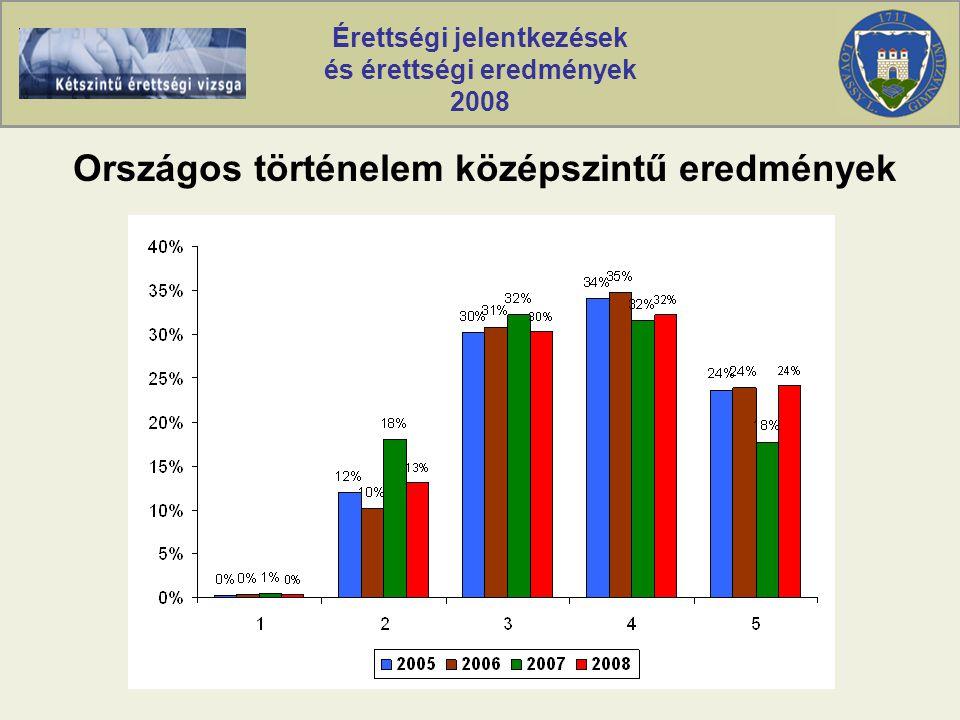 Érettségi jelentkezések és érettségi eredmények 2008 Országos történelem középszintű eredmények