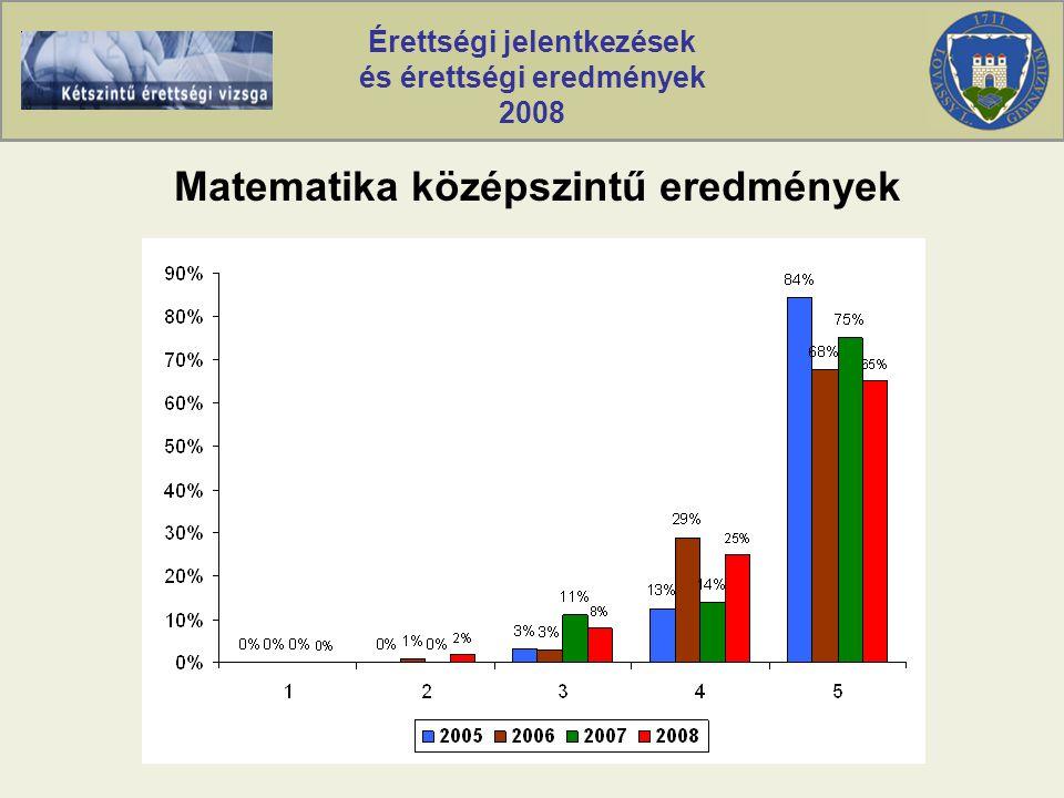 Érettségi jelentkezések és érettségi eredmények 2008 Matematika középszintű eredmények