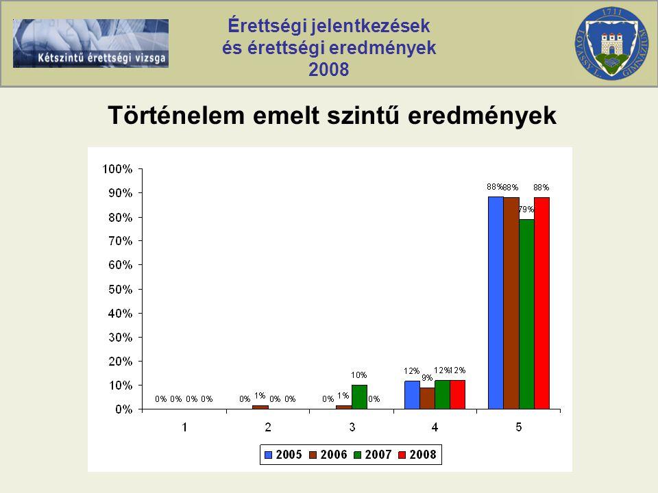 Érettségi jelentkezések és érettségi eredmények 2008 Történelem emelt szintű eredmények