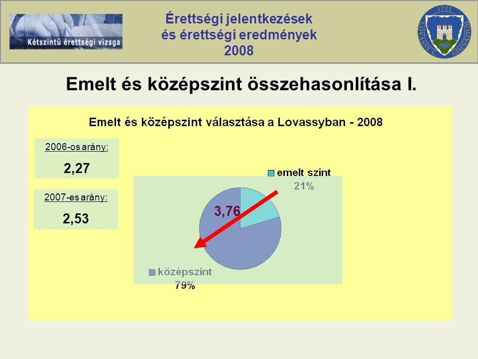 Érettségi jelentkezések és érettségi eredmények 2008 Emelt és középszint összehasonlítása II.