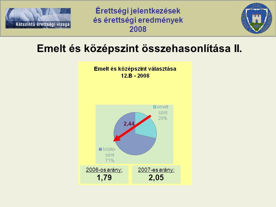 Érettségi jelentkezések és érettségi eredmények 2008 Országos matematika középszintű eredmények