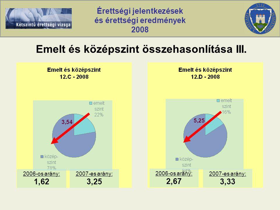 Érettségi jelentkezések és érettségi eredmények 2008 Emelt és középszint összehasonlítása III.