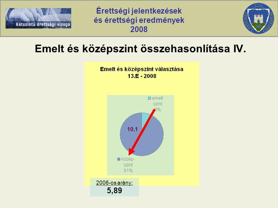 Érettségi jelentkezések és érettségi eredmények 2008 Emelt és középszint összehasonlítása IV.