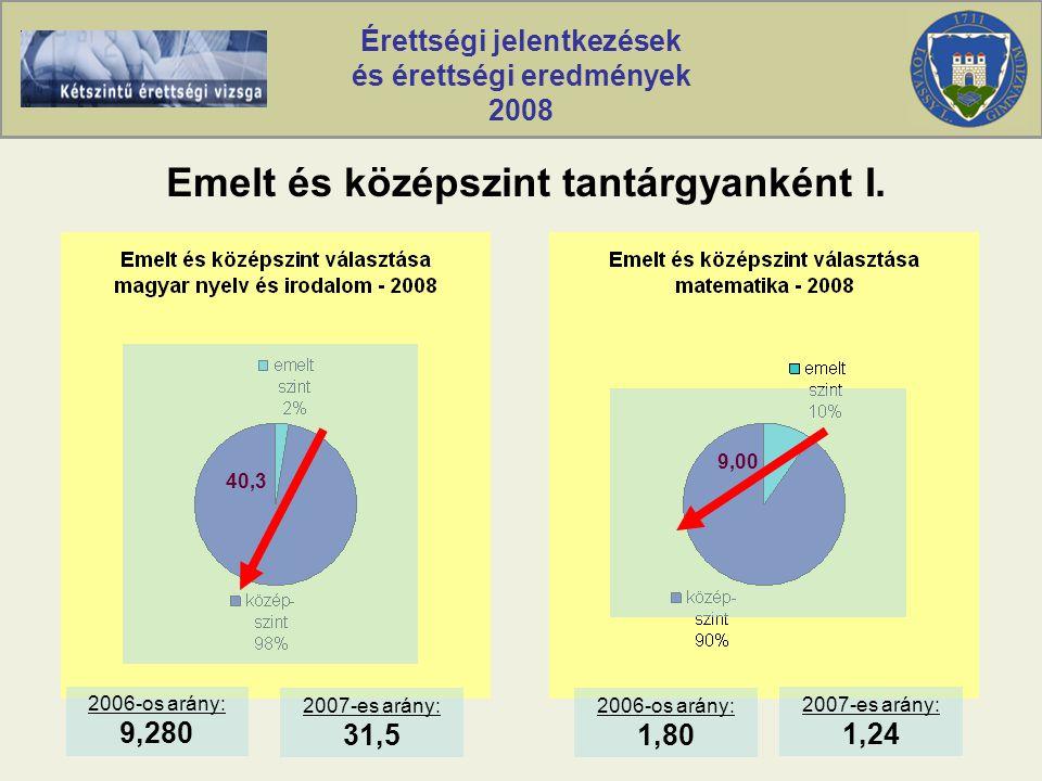Érettségi jelentkezések és érettségi eredmények 2008 Emelt és középszint tantárgyanként I.