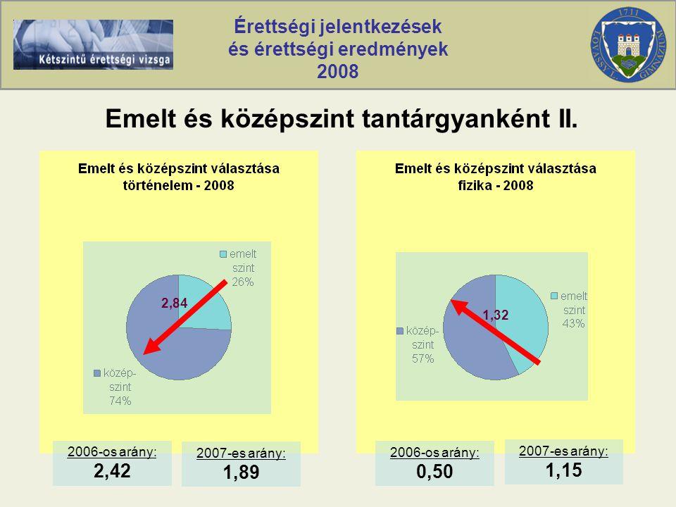 Érettségi jelentkezések és érettségi eredmények 2008 Történelem középszintű eredmények
