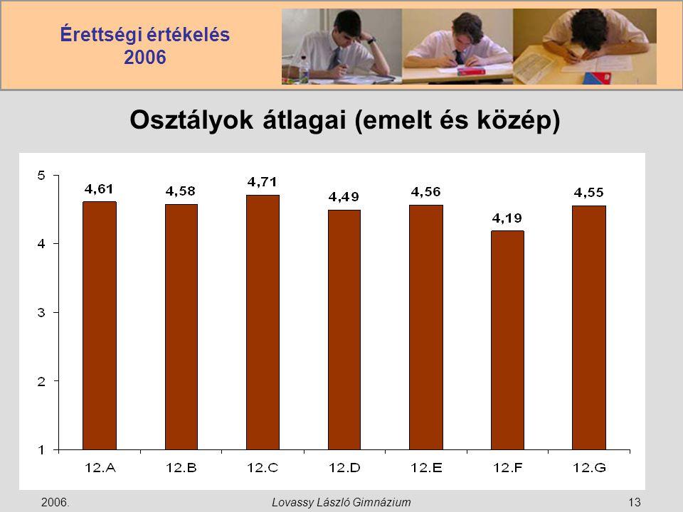 Érettségi értékelés 2006 2006.Lovassy László Gimnázium13 Osztályok átlagai (emelt és közép)