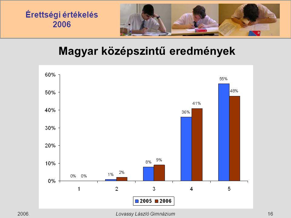 Érettségi értékelés 2006 2006.Lovassy László Gimnázium16 Magyar középszintű eredmények