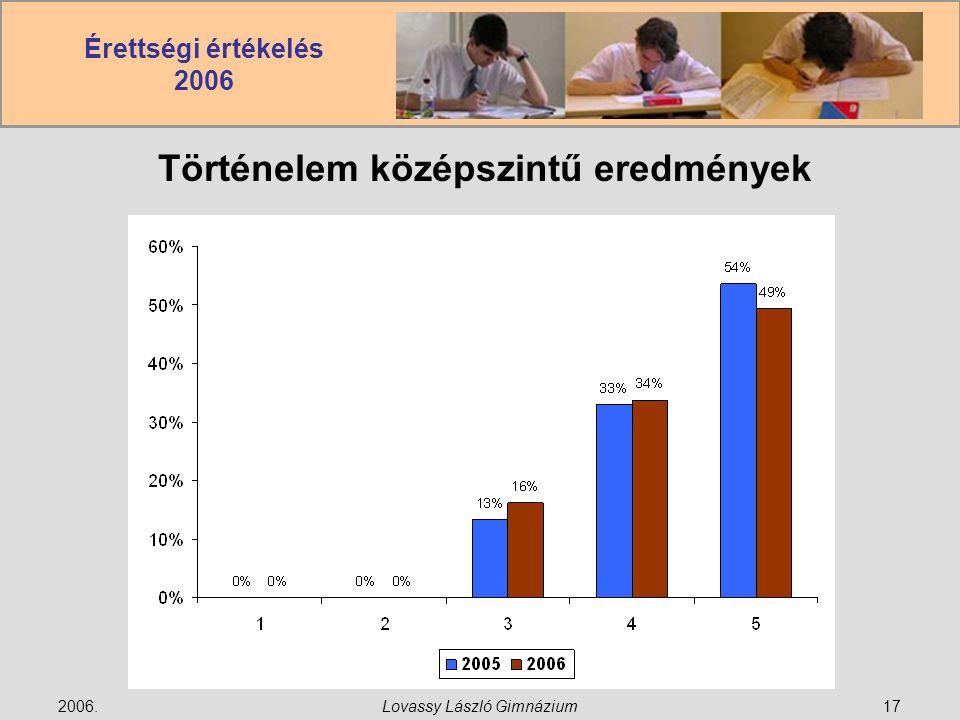 Érettségi értékelés 2006 2006.Lovassy László Gimnázium17 Történelem középszintű eredmények