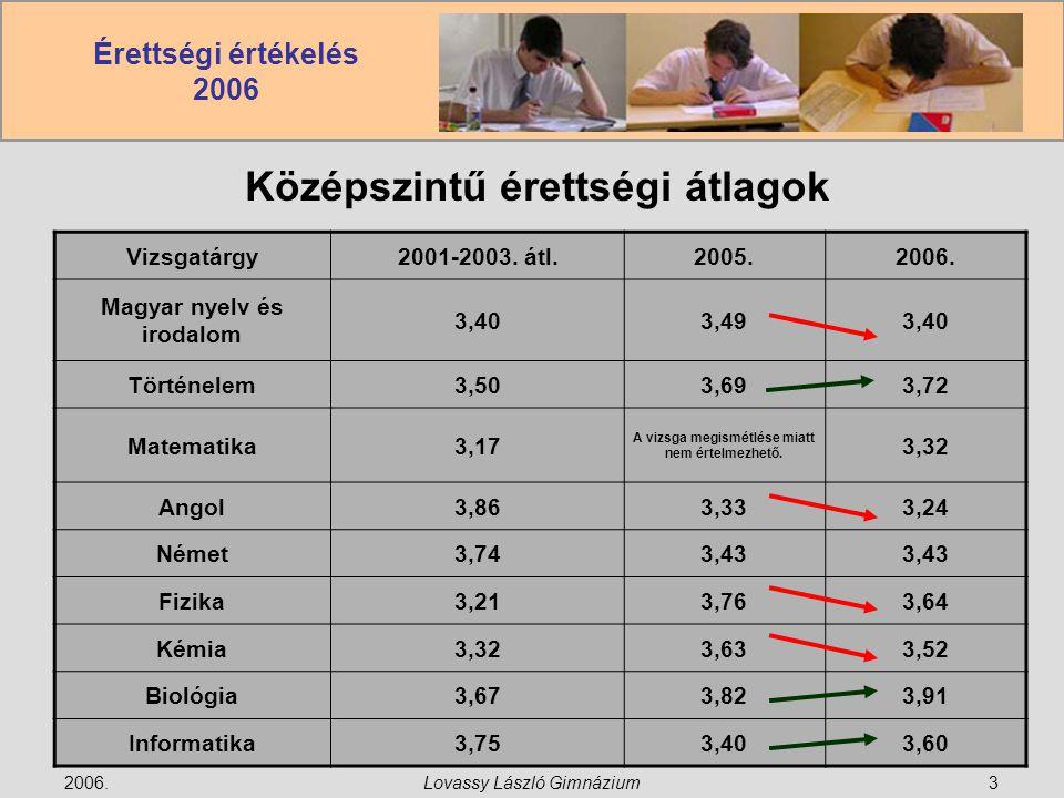 Érettségi értékelés 2006 2006.Lovassy László Gimnázium3 Középszintű érettségi átlagok Vizsgatárgy2001-2003.