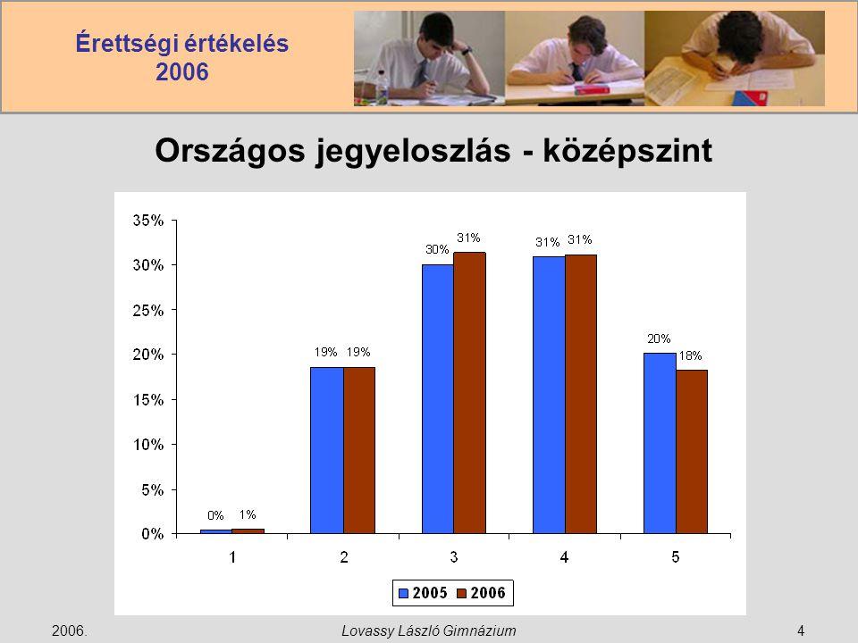 Érettségi értékelés 2006 2006.Lovassy László Gimnázium5 Országos jegyeloszlás – emelt szint