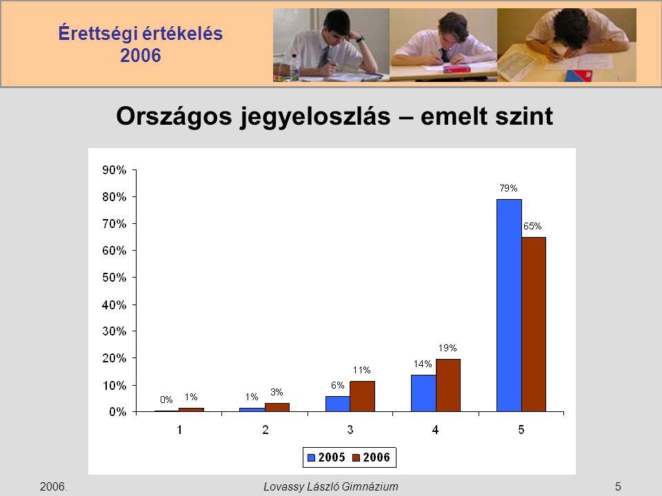 Érettségi értékelés 2006 2006.Lovassy László Gimnázium6 Országos %eloszlás – emelt szint