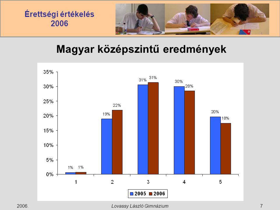 Érettségi értékelés 2006 2006.Lovassy László Gimnázium18 Matematika középszintű eredmények
