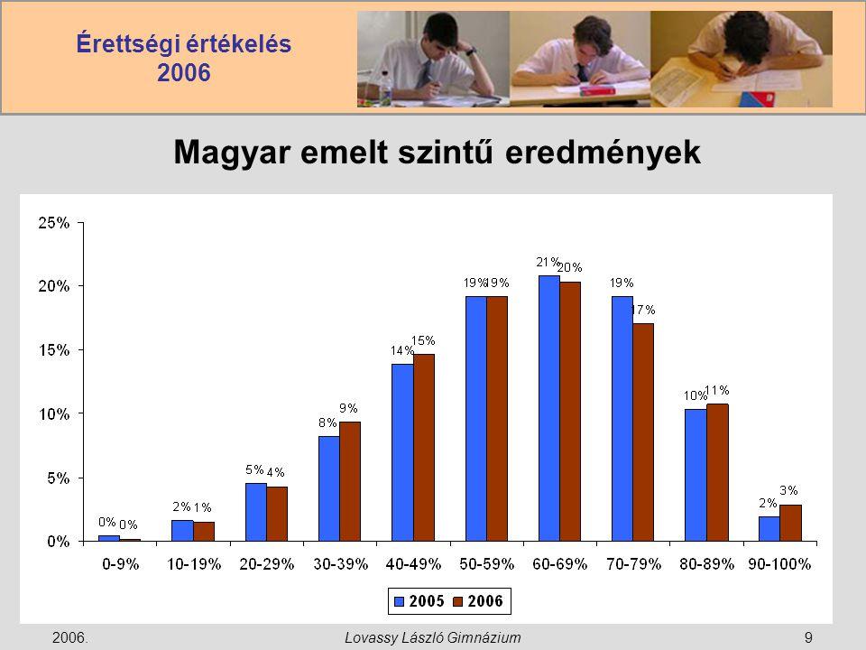 Érettségi értékelés 2006 2006.Lovassy László Gimnázium9 Magyar emelt szintű eredmények