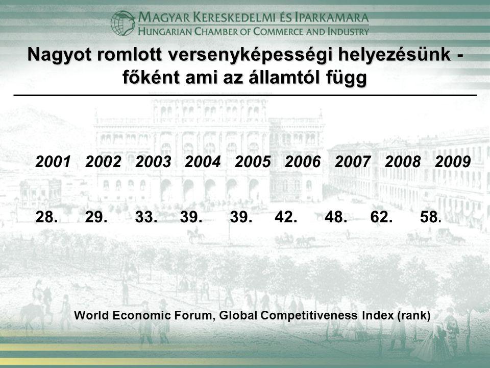Nagyot romlott versenyképességi helyezésünk - főként ami az államtól függ 2001 2002 2003 2004 2005 2006 2007 2008 2009 28.