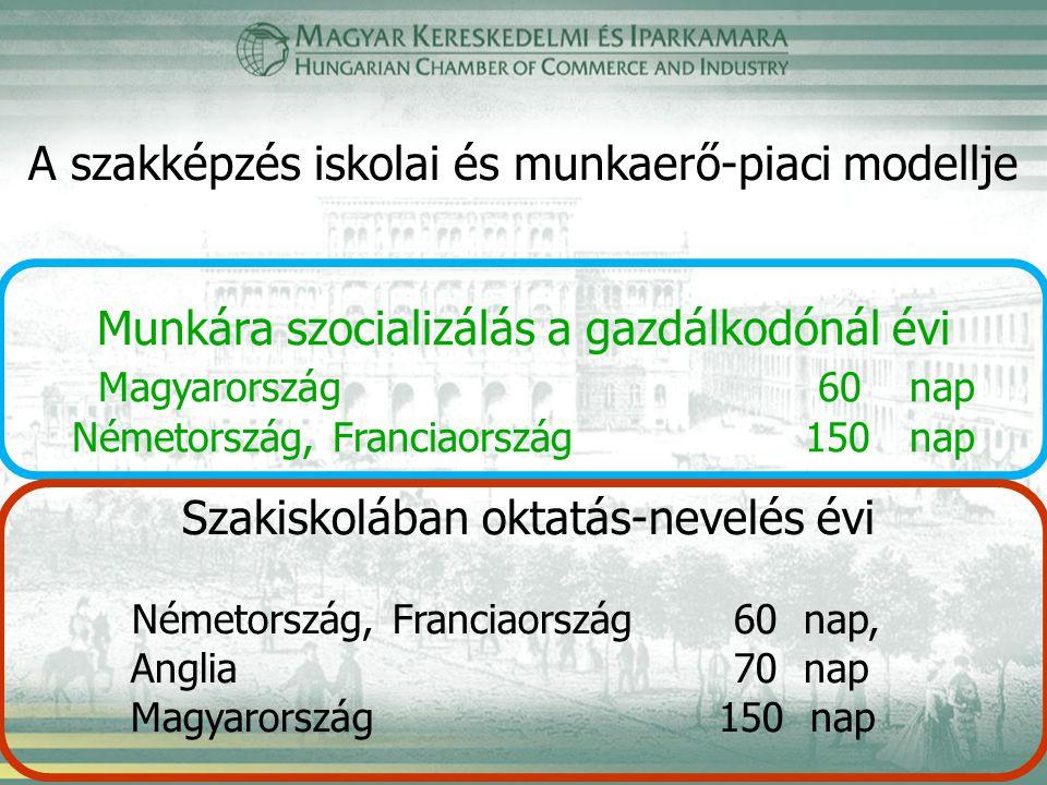 A szakképzés iskolai és munkaerő-piaci modellje Munkára szocializálás a gazdálkodónál évi Magyarország 60 nap Németország, Franciaország 150 nap Szakiskolában oktatás-nevelés évi Németország, Franciaország 60 nap, Anglia 70 nap Magyarország 150 nap