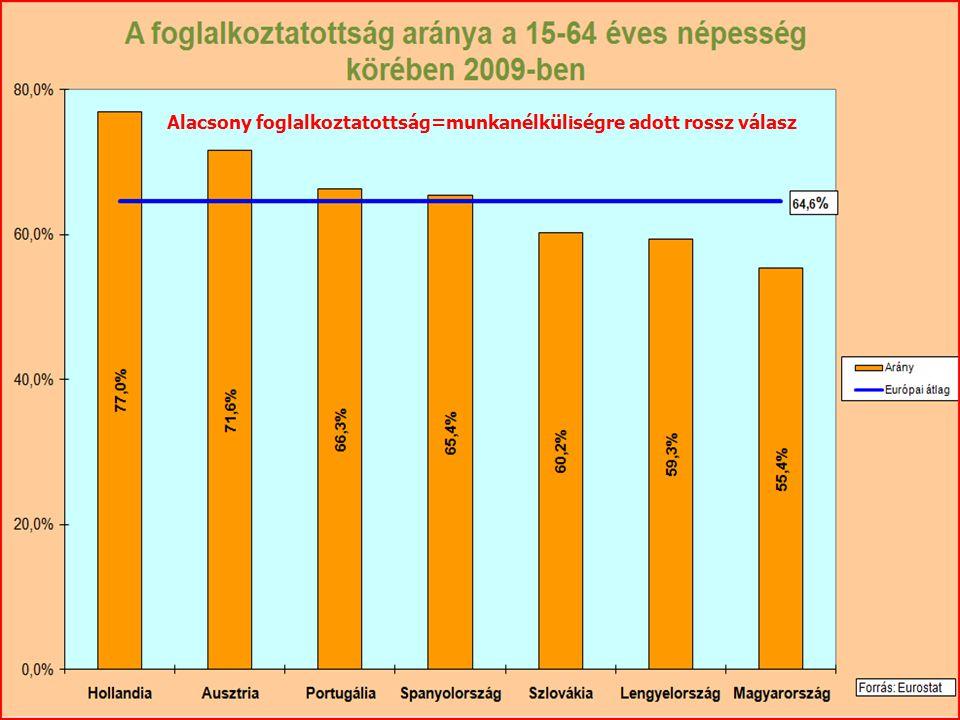 Alacsony foglalkoztatottság=munkanélküliségre adott rossz válasz