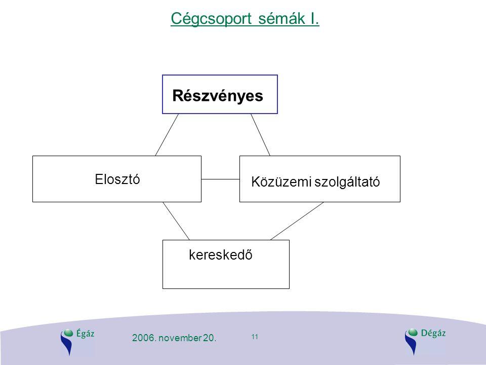11 2006. november 20. Cégcsoport sémák I. Részvényes Elosztó kereskedő Közüzemi szolgáltató
