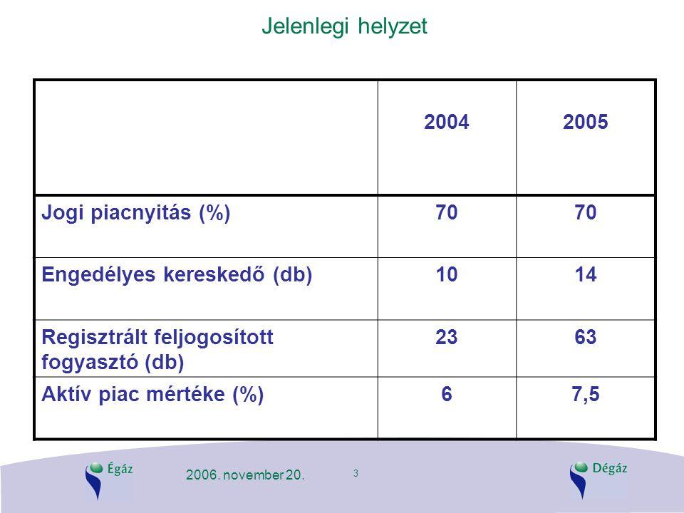 3 2006. november 20. Jelenlegi helyzet 20042005 Jogi piacnyitás (%)70 Engedélyes kereskedő (db)1014 Regisztrált feljogosított fogyasztó (db) 2363 Aktí