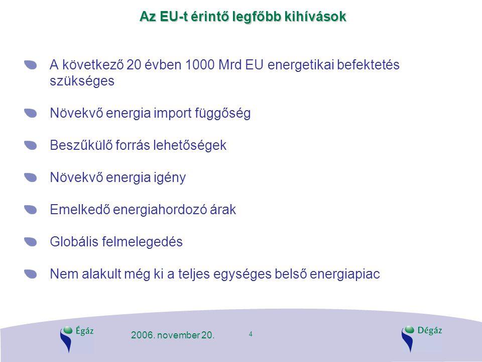 4 2006. november 20. Az EU-t érintő legfőbb kihívások A következő 20 évben 1000 Mrd EU energetikai befektetés szükséges Növekvő energia import függősé