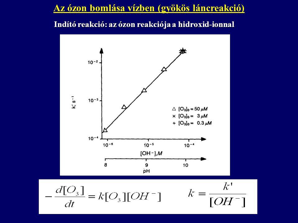Az ózon bomlása vízben (gyökös láncreakció)Indító reakció: az ózon reakciója a hidroxid-ionnal