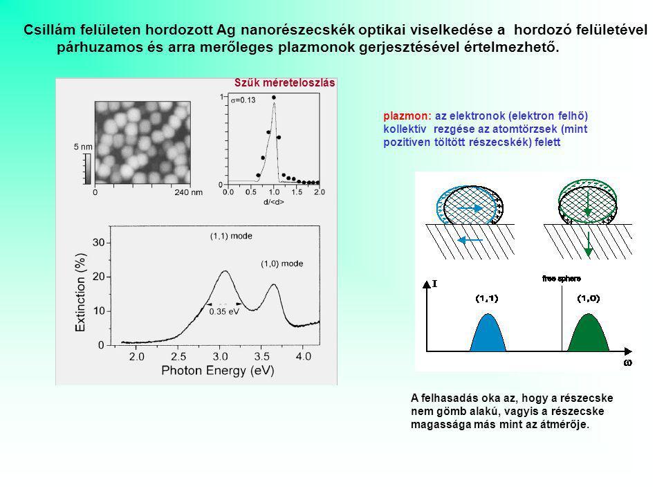 Csillám felületen hordozott Ag nanorészecskék optikai viselkedése a hordozó felületével párhuzamos és arra merőleges plazmonok gerjesztésével értelmez