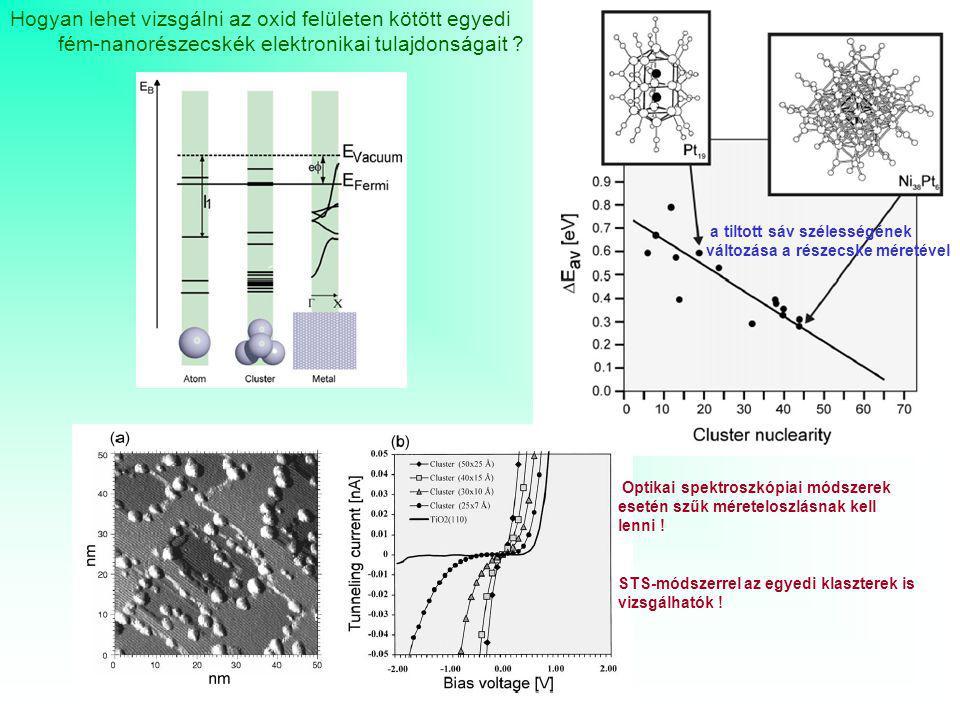 Hogyan lehet vizsgálni az oxid felületen kötött egyedi fém-nanorészecskék elektronikai tulajdonságait ? a tiltott sáv szélességének változása a részec