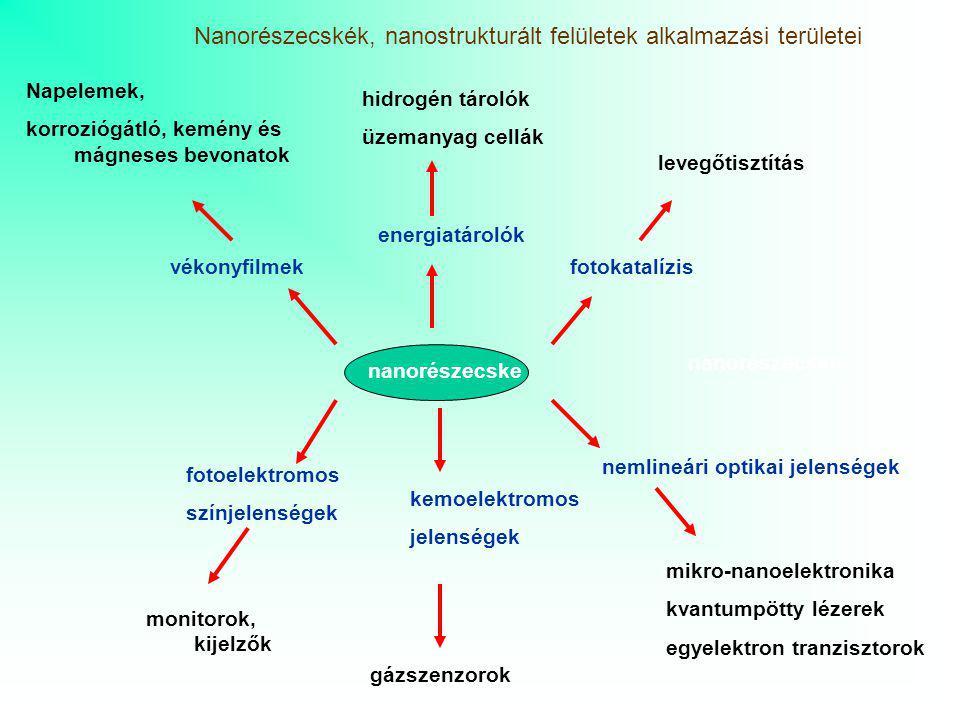Nanorészecskék, nanostrukturált felületek alkalmazási területei nanorészecske vékonyfilmek energiatárolók fotokatalízis nemlineári optikai jelenségek