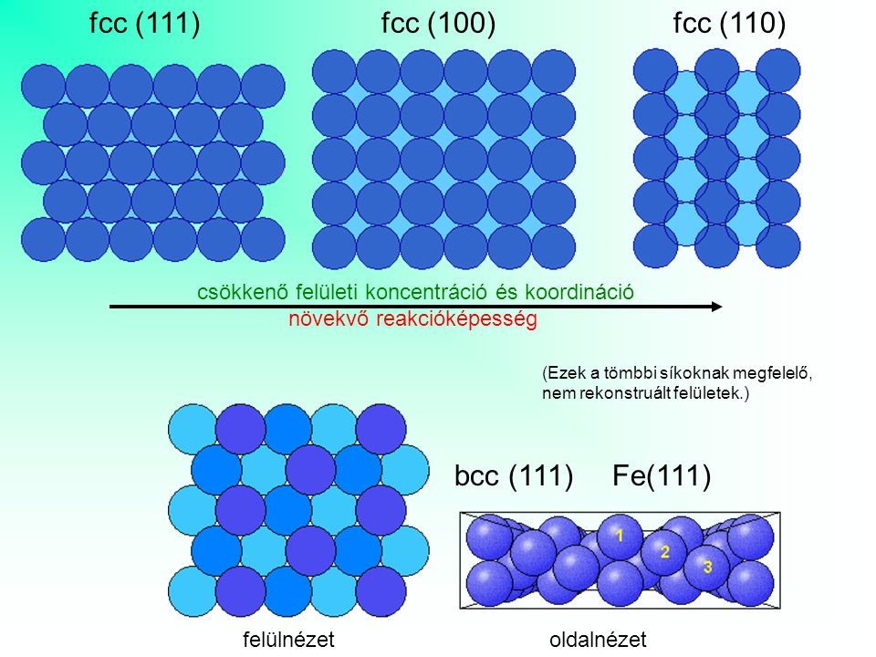 csökkenő felületi koncentráció és koordináció növekvő reakcióképesség fcc (111)fcc (100)fcc (110) felülnézet oldalnézet bcc (111) Fe(111) (Ezek a tömbbi síkoknak megfelelő, nem rekonstruált felületek.)