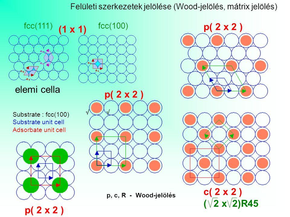 Felületi szerkezetek jelölése (Wood-jelölés, mátrix jelölés) fcc(111) fcc(100) Substrate : fcc(100) Substrate unit cell Adsorbate unit cell p, c, R - Wood-jelölés c( 2 x 2 ) ( 2 x 2)R45 p( 2 x 2 ) elemi cella (1 x 1)