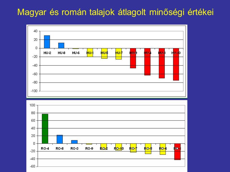 Magyar és román talajok átlagolt minőségi értékei