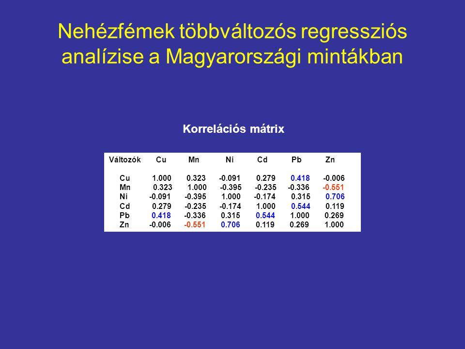 Nehézfémek többváltozós regressziós analízise a Magyarországi mintákban Változók Cu Mn Ni Cd Pb Zn Cu 1.000 0.323 -0.091 0.279 0.418 -0.006 Mn 0.323 1.000 -0.395 -0.235 -0.336 -0.551 Ni -0.091 -0.395 1.000 -0.174 0.315 0.706 Cd 0.279 -0.235 -0.174 1.000 0.544 0.119 Pb 0.418 -0.336 0.315 0.544 1.000 0.269 Zn -0.006 -0.551 0.706 0.119 0.269 1.000 Korrelációs mátrix