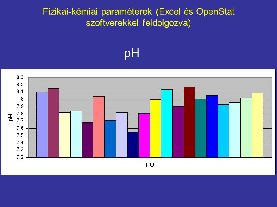 P-mobile – K-mobile regresszió a Magyarországi talajmintákban X versus Y Plot X = VAR1, Y = VAR2 from file: Temporary.TEX Variable Mean Variance Std.Dev.