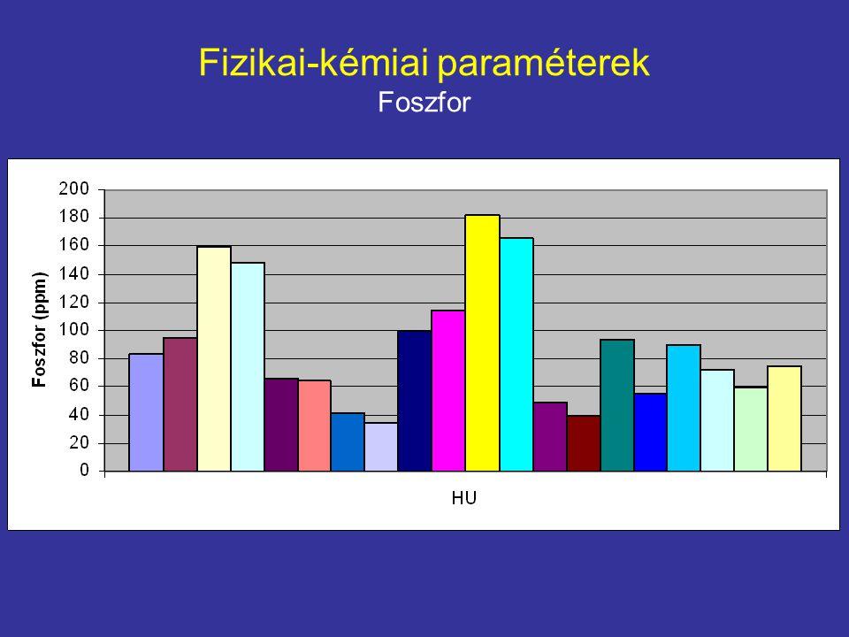 Fizikai-kémiai paraméterek Foszfor