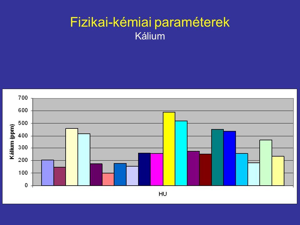 Fizikai-kémiai paraméterek Kálium