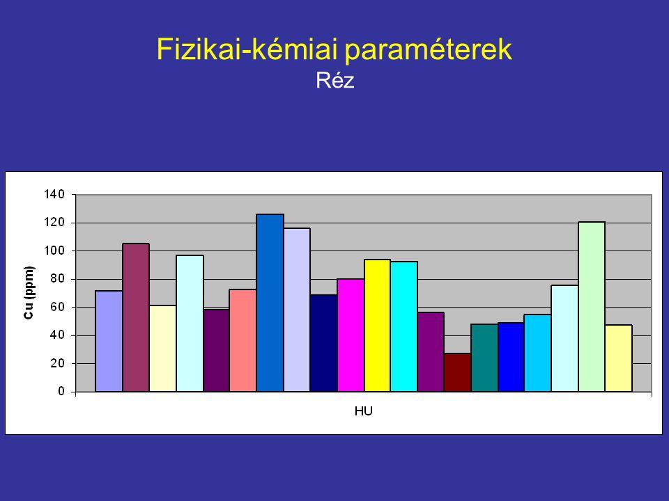 Fizikai-kémiai paraméterek Réz