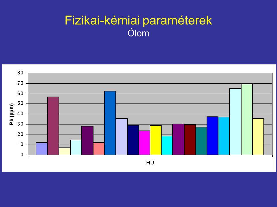 Fizikai-kémiai paraméterek Ólom