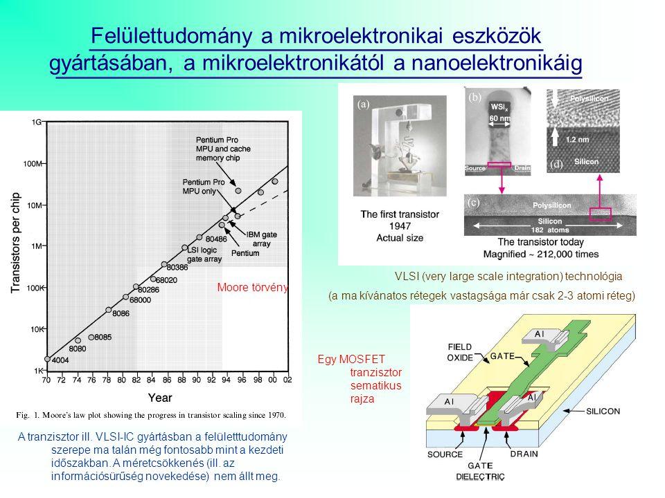 Felülettudomány a mikroelektronikai eszközök gyártásában, a mikroelektronikától a nanoelektronikáig A tranzisztor ill.