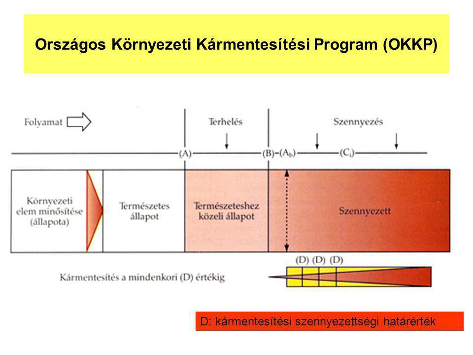 Országos Környezeti Kármentesítési Program (OKKP) D: kármentesítési szennyezettségi határérték