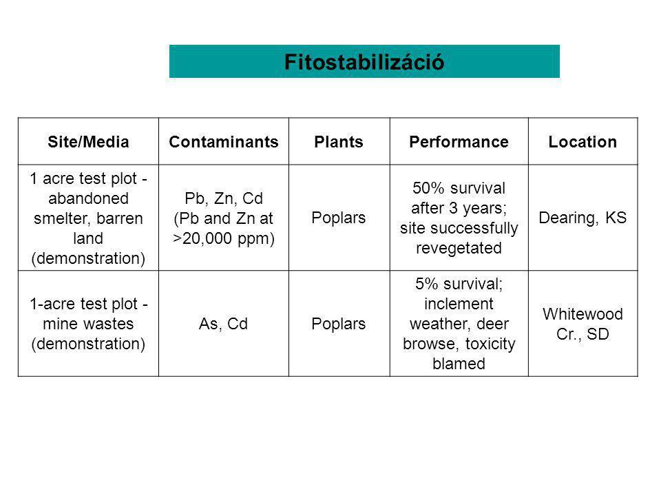 Table 1. Phytoremediation field investigations [3]. Site/MediaContaminantsPlantsPerformanceLocation 1 acre test plot - abandoned smelter, barren land