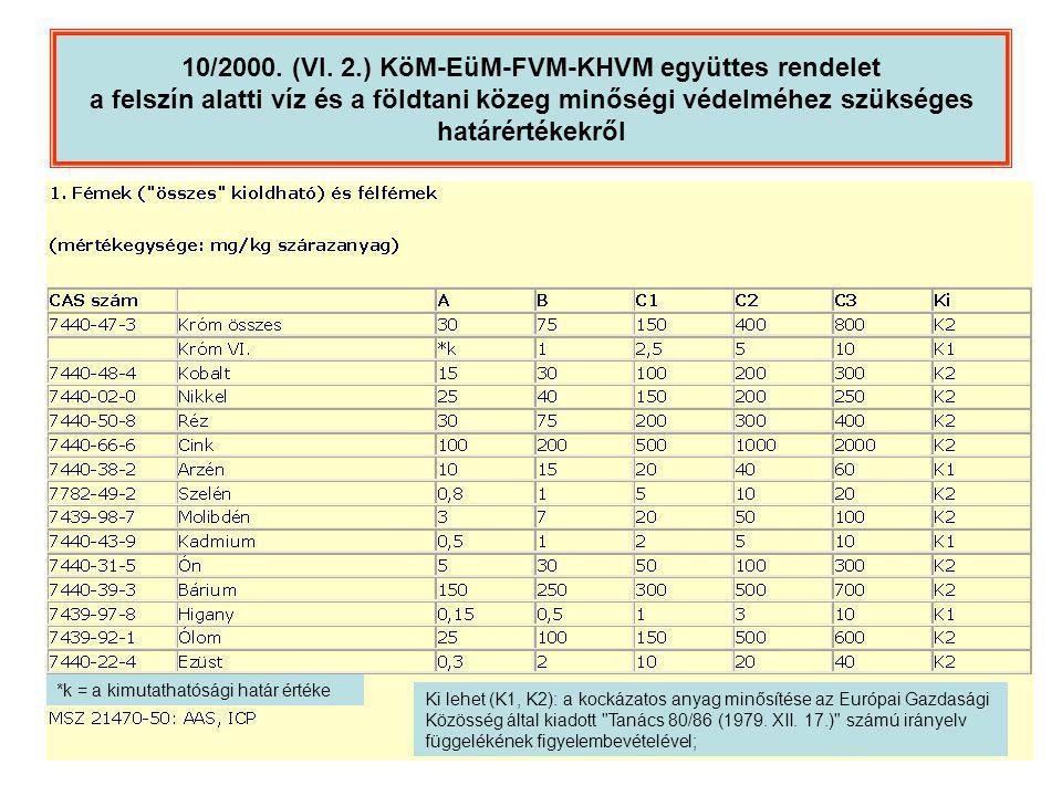 10/2000. (VI. 2.) KöM-EüM-FVM-KHVM együttes rendelet a felszín alatti víz és a földtani közeg minőségi védelméhez szükséges határértékekről *k = a kim