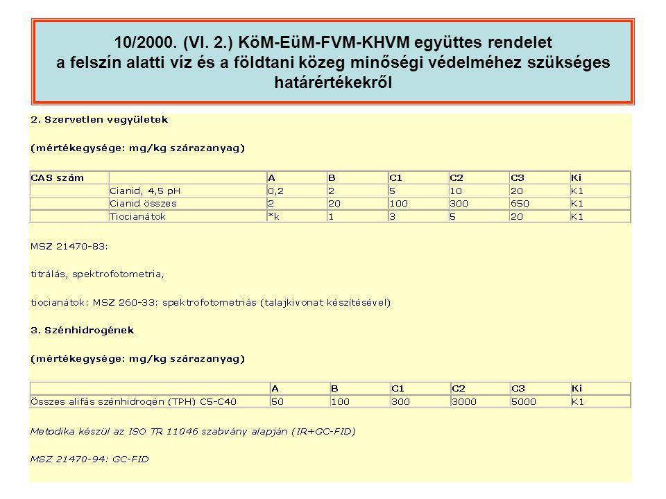 10/2000. (VI. 2.) KöM-EüM-FVM-KHVM együttes rendelet a felszín alatti víz és a földtani közeg minőségi védelméhez szükséges határértékekről