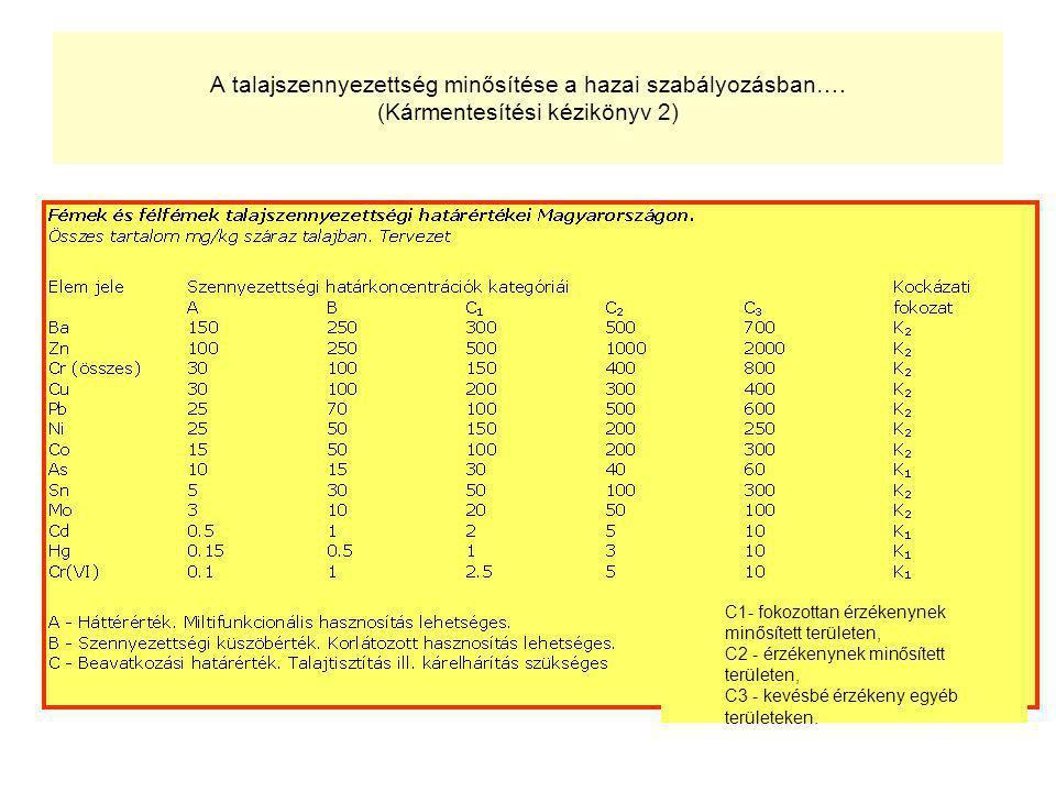 A talajszennyezettség minősítése a hazai szabályozásban…. (Kármentesítési kézikönyv 2) C1- fokozottan érzékenynek minősített területen, C2 - érzékenyn